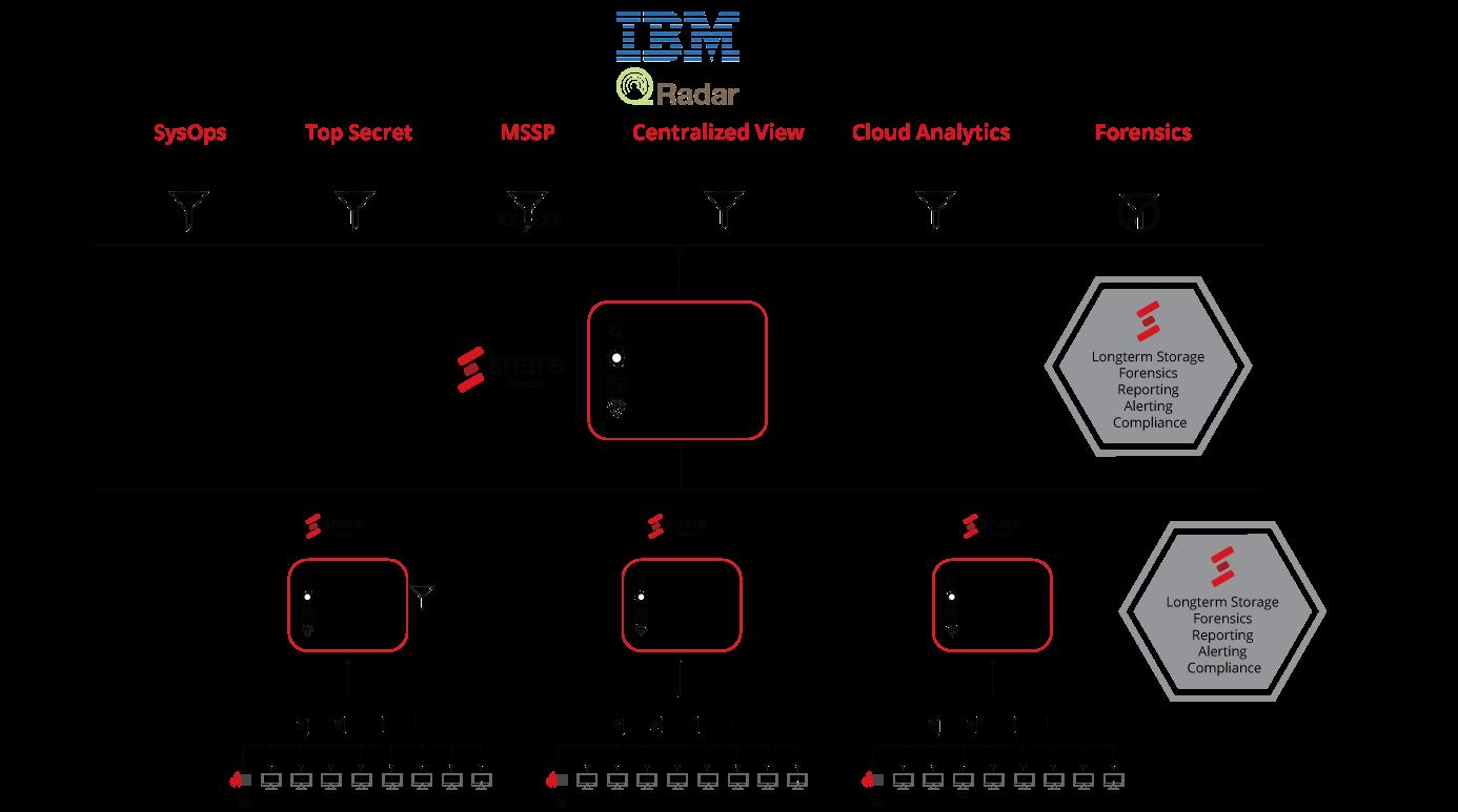 IBM QRadar Enterprise Deployment by Snare